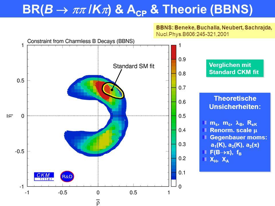 Fleischer-Mannel und Neubert-Rosner Schranken FM bound: NR bound + theoretischem Annahmen: keine Information a)b) Penguin Tree