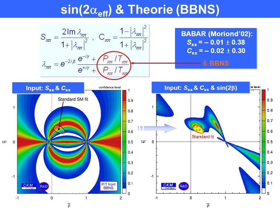 Verglichen mit Standard CKM fit Theoretische Unsicherheiten: m s, m c, B, R  K Renorm. scale  Gegenbauer moms: a 1 (K), a 2 (K), a 2 (  ) F(B  ),
