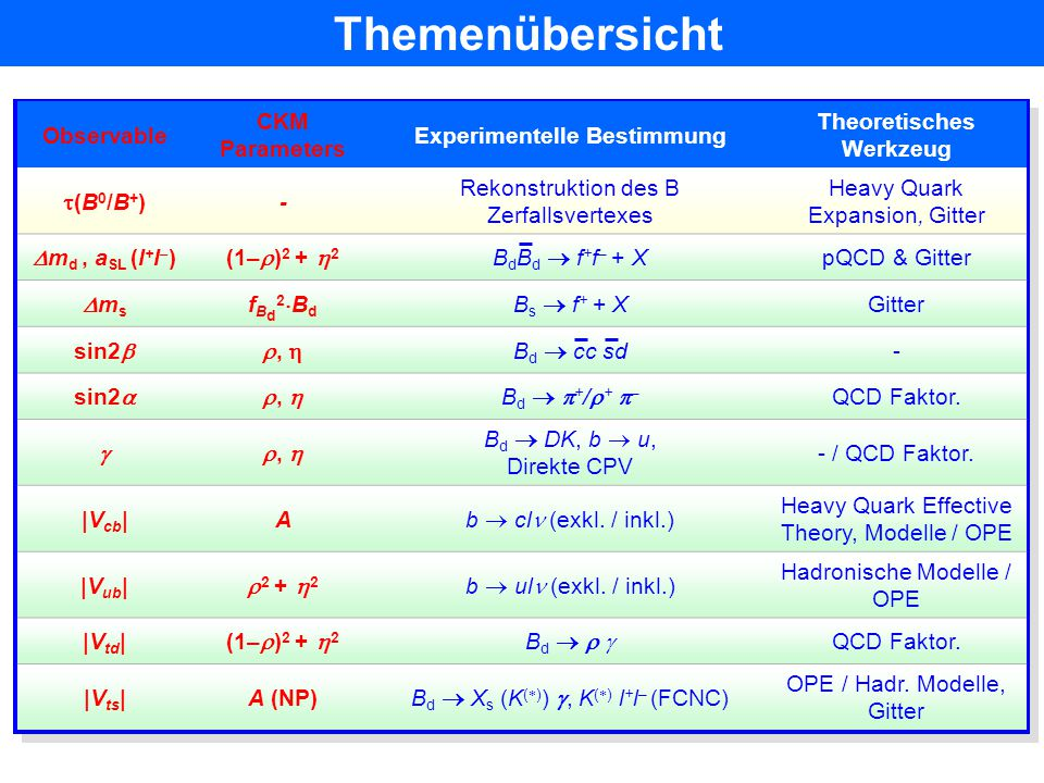 Themenübersicht Observable CKM Parameters Experimentelle Bestimmung Theoretisches Werkzeug (B0/B+)(B0/B+) - Rekonstruktion des B Zerfallsvertexes Heavy Quark Expansion, Gitter  m d, a SL (l + l – )(1–  ) 2 +  2 B d B d  f + f – + X pQCD & Gitter msms fBd2BdfBd2Bd B s  f + + X Gitter sin2 ,  B d  cc sd - sin2 ,  Bd  +/+ –Bd  +/+ – QCD Faktor.