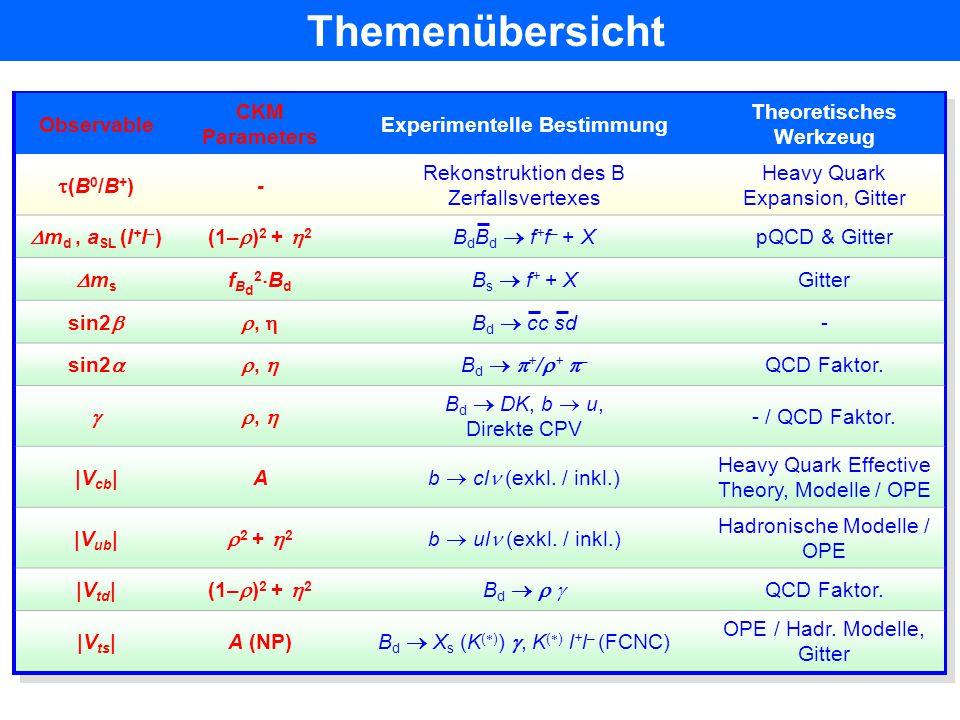 Fleischer, Mannel (98) Gronau, Rosner, London (94, 98) Neubert, Rosner (98) Buras, Fleischer (98) Beneke, Buchalla, Neubert, Sachrajda (01) Keum, Li, Sanda (01) Ciuchini et al.