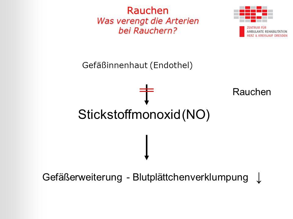 Gefäßinnenhaut (Endothel) Rauchen Stickstoffmonoxid (NO) Gefäßerweiterung - Blutplättchenverklumpung ↓ Rauchen Was verengt die Arterien bei Rauchern?