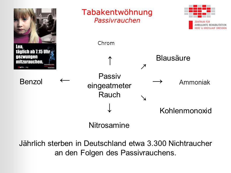 Chrom Blausäure Passiv eingeatmeter Rauch Benzol Ammoniak Kohlenmonoxid Nitrosamine ↑ ← → ↓ ↗ ↘ Jährlich sterben in Deutschland etwa 3.300 Nichtrauche