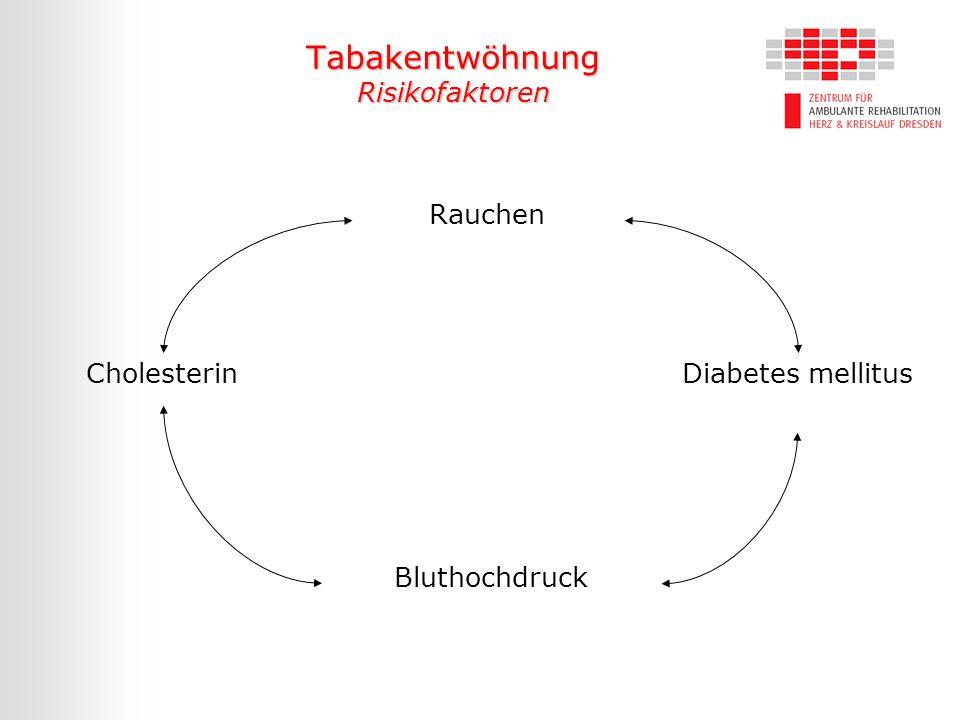 Rauchen CholesterinDiabetes mellitus Bluthochdruck Tabakentwöhnung Risikofaktoren