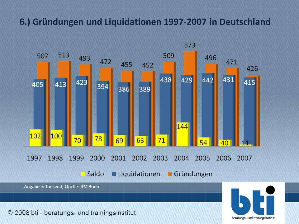 6.) Gründungen und Liquidationen 1997-2007 in Deutschland © 2008 bti - beratungs- und trainingsinstitut
