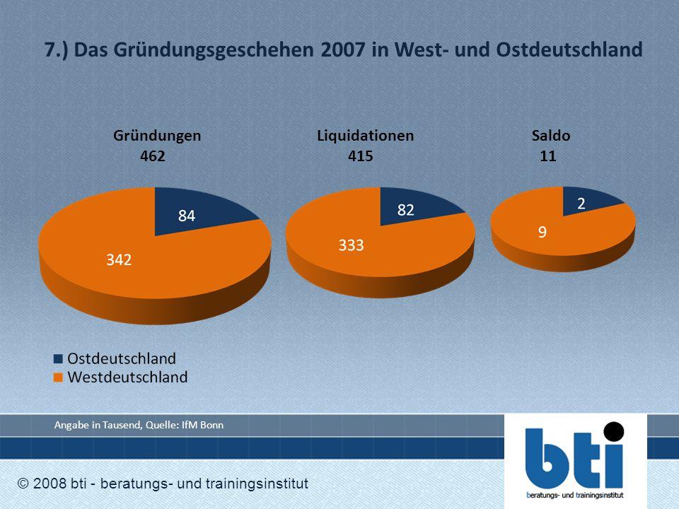 7.) Das Gründungsgeschehen 2007 in West- und Ostdeutschland © 2008 bti - beratungs- und trainingsinstitut GründungenLiquidationen Saldo 462 415 11 Ang
