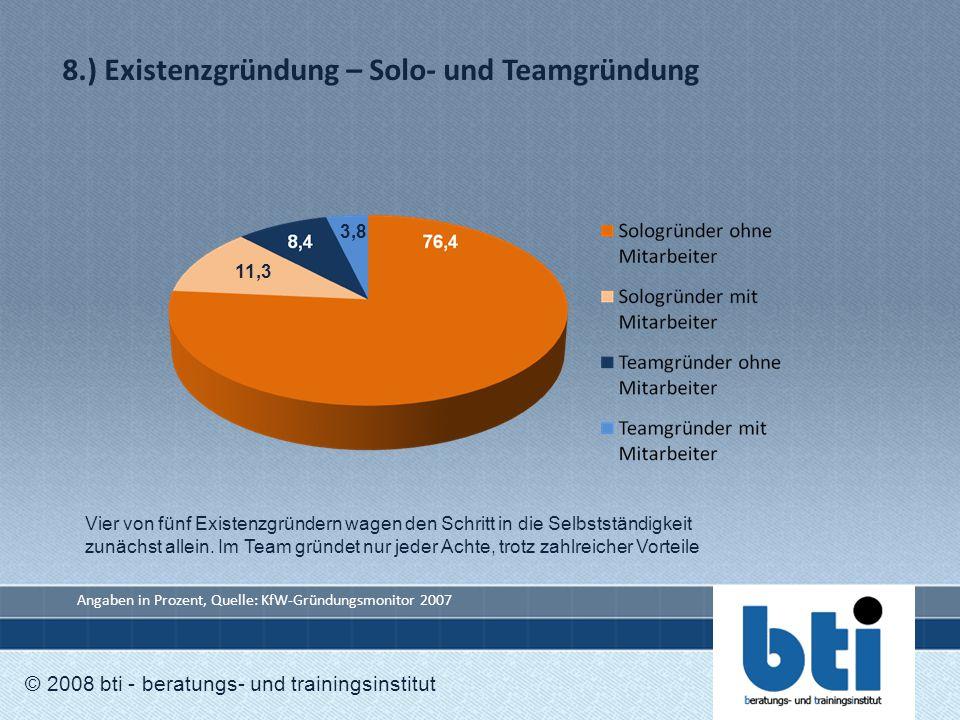 8.) Existenzgründung – Solo- und Teamgründung © 2008 bti - beratungs- und trainingsinstitut 3,8 11,3 Angaben in Prozent, Quelle: KfW-Gründungsmonitor