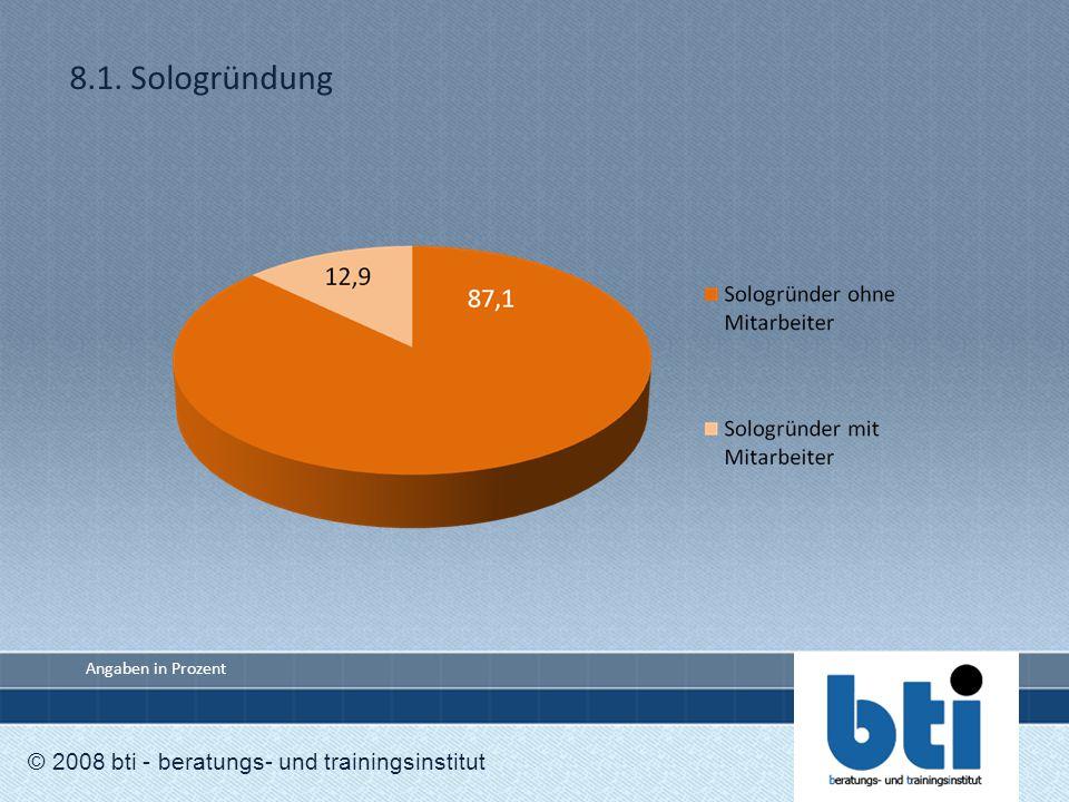 8.1. Sologründung © 2008 bti - beratungs- und trainingsinstitut Angaben in Prozent