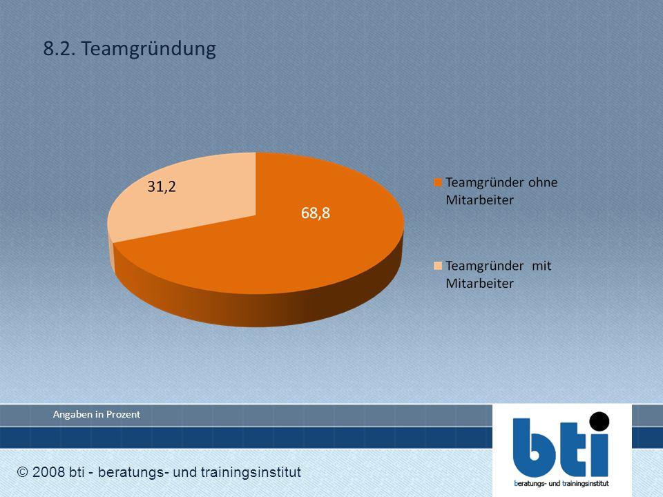 8.2. Teamgründung © 2008 bti - beratungs- und trainingsinstitut Angaben in Prozent
