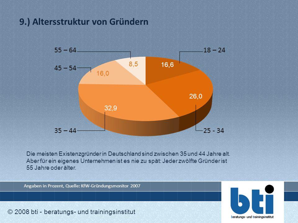 9.) Altersstruktur von Gründern © 2008 bti - beratungs- und trainingsinstitut 16,0 8,5 26,0 16,6 55 – 6418 – 24 45 – 54 35 – 4425 - 34 Angaben in Proz