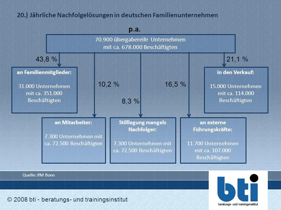 20.) Jährliche Nachfolgelösungen in deutschen Familienunternehmen © 2008 bti - beratungs- und trainingsinstitut 70.900 übergabereife Unternehmen mit c