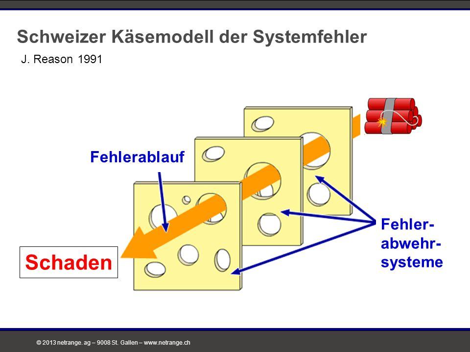 © 2013 netrange. ag – 9008 St. Gallen – www.netrange.ch Schweizer Käsemodell der Systemfehler Fehler- abwehr- systeme Fehlerablauf Schaden J. Reason 1
