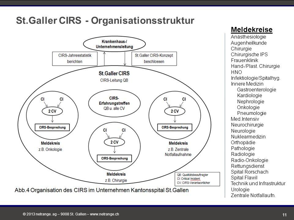 © 2013 netrange. ag – 9008 St. Gallen – www.netrange.ch St.Galler CIRS - Organisationsstruktur Meldekreise Anästhesiologie Augenheilkunde Chirurgie Ch