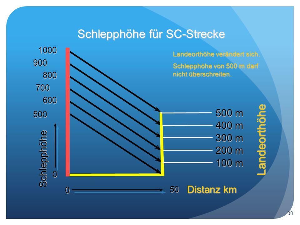 Schlepphöhe für SC-Strecke 0 Landeorthöhe Schlepphöhe Distanz km 500 50 600 100 m 700 200 m 800 300 m 900 400 m 1000 500 m Landeorthöhe verändert sich.