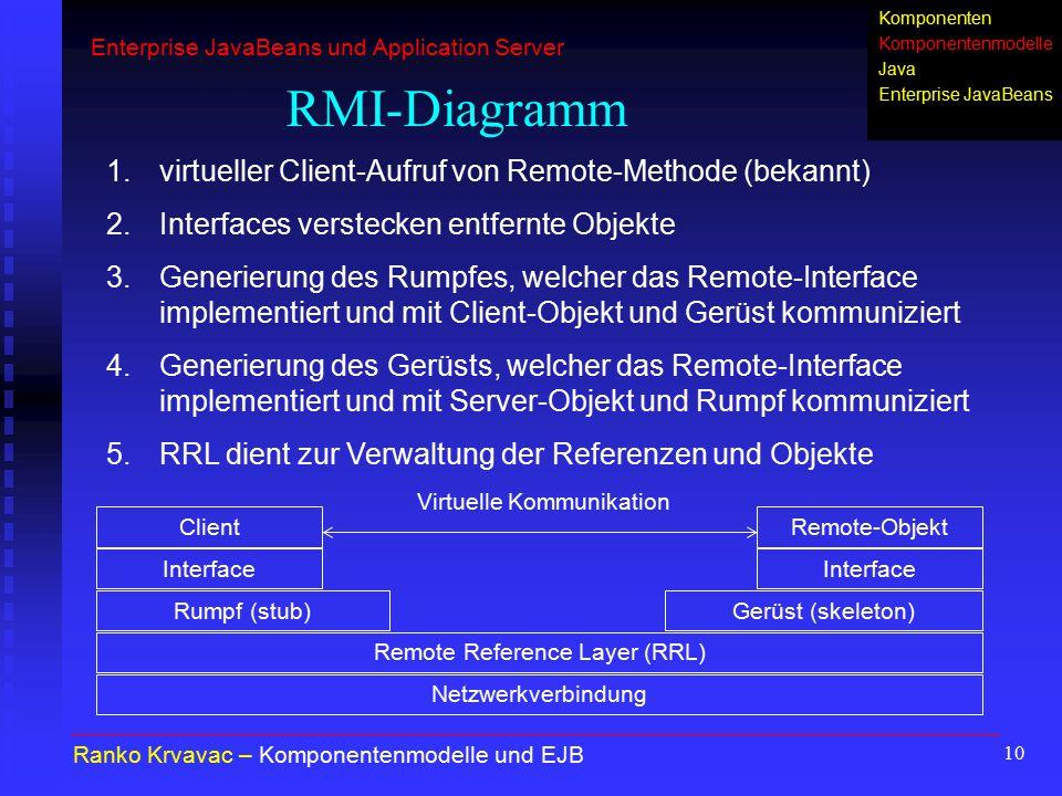 10 RMI-Diagramm Ranko Krvavac – Komponentenmodelle und EJB 1.virtueller Client-Aufruf von Remote-Methode (bekannt) 2.Interfaces verstecken entfernte O