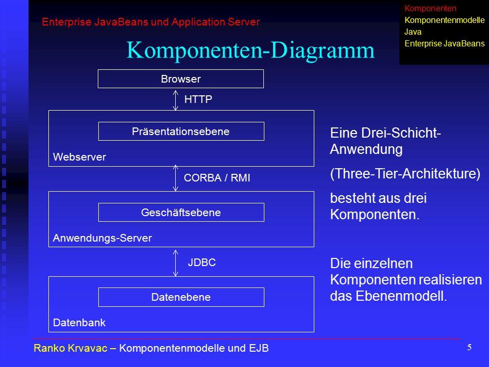 16 Benutzung von EJB 1.Über JNDI das Home-Interface des gewünschten EJB finden und EJB instantiieren 2.Die gewünschte Methode der Bean-Implementierung wird über das Remote-Interface aufgerufen Ranko Krvavac – Komponentenmodelle und EJB Enterprise JavaBeans und Application Server Komponenten Komponentenmodelle Java Enterprise JavaBeans