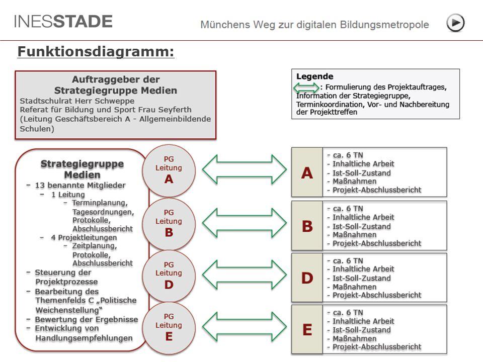 Strategiegruppe Medien  Auftaktworkshop  09. Oktober 2014 Funktionsdiagramm: