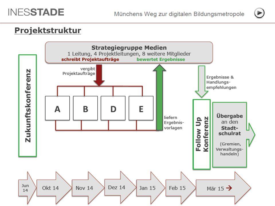 Projektstruktur Strategiegruppe Medien  Auftaktworkshop  09. Oktober 2014