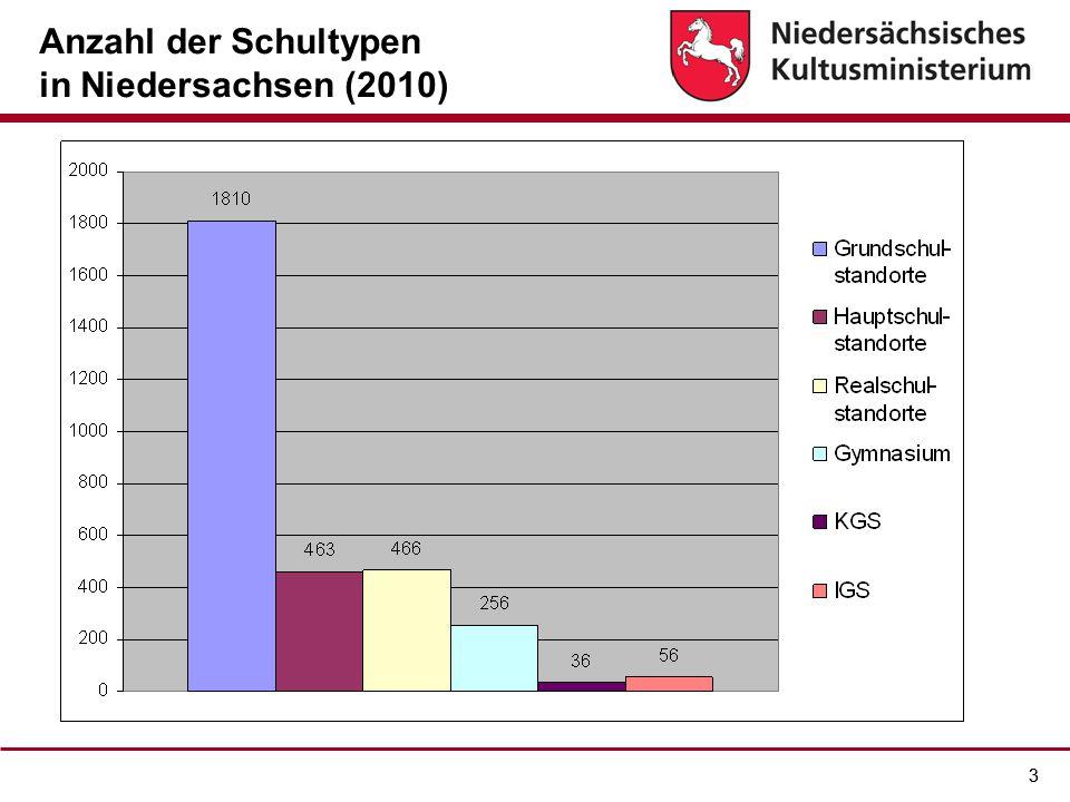 33 Anzahl der Schultypen in Niedersachsen (2010)