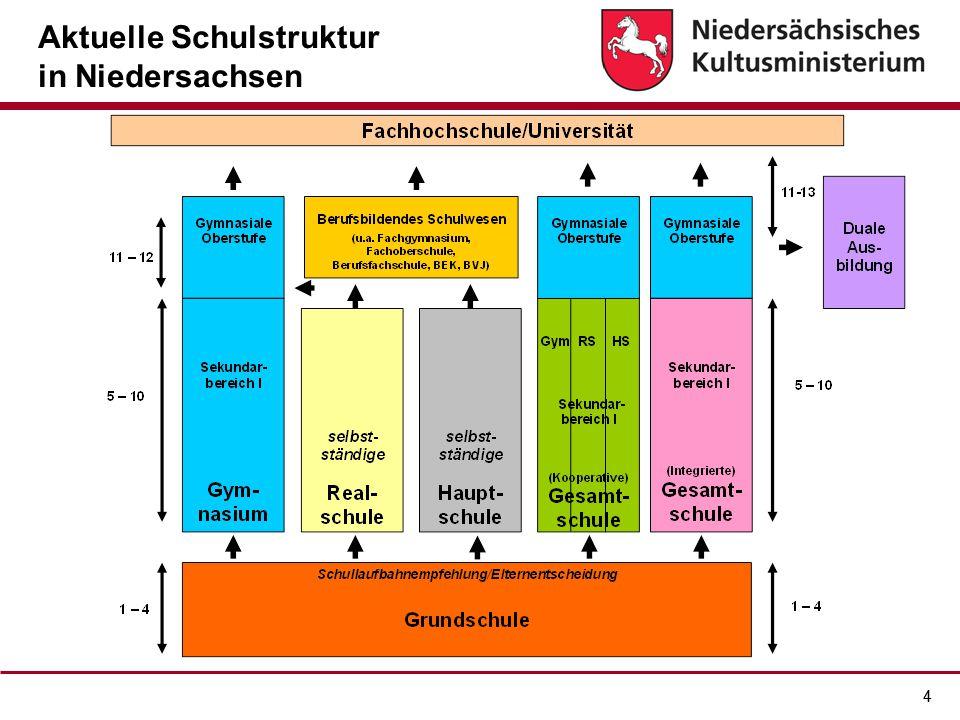 44 Aktuelle Schulstruktur in Niedersachsen