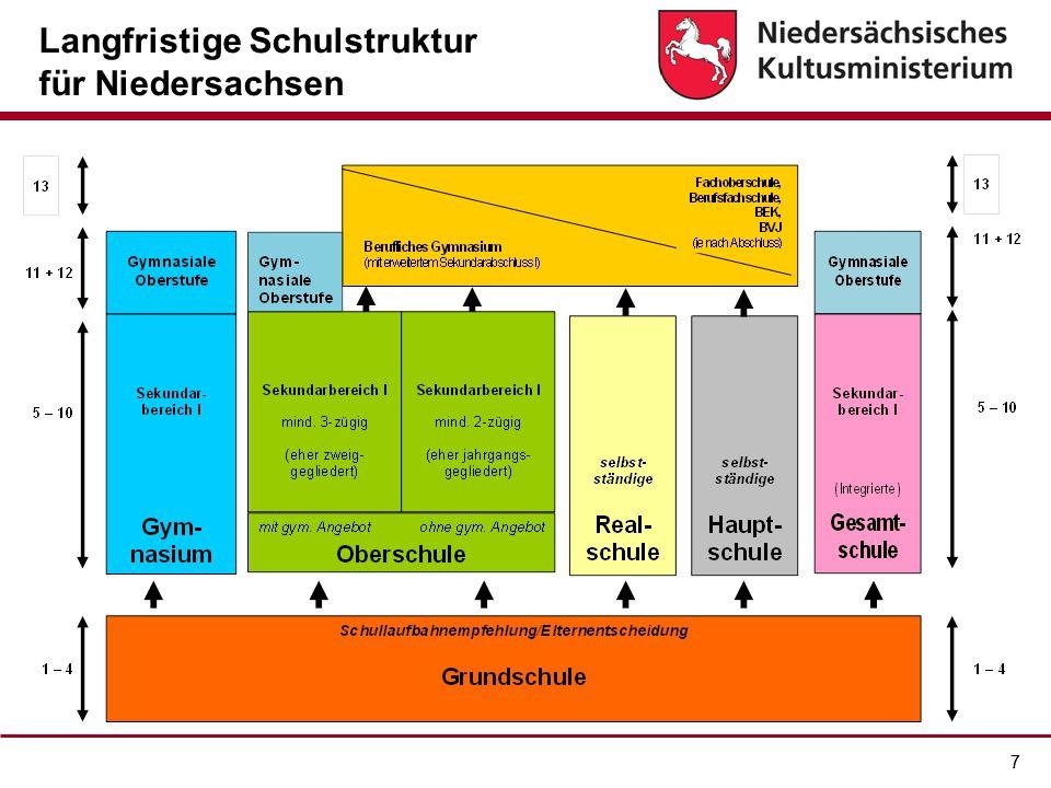 77 Langfristige Schulstruktur für Niedersachsen