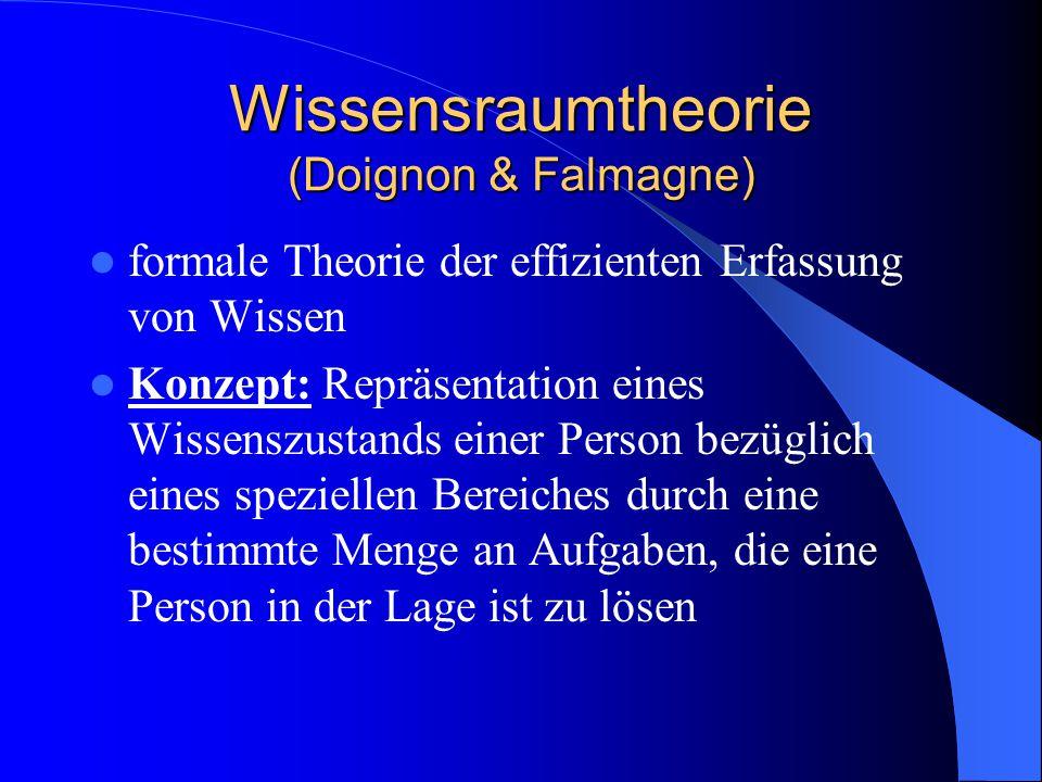 Wissensraumtheorie (Doignon & Falmagne) formale Theorie der effizienten Erfassung von Wissen Konzept: Repräsentation eines Wissenszustands einer Perso