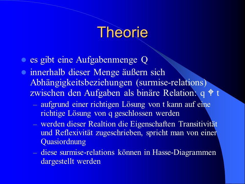 Theorie es gibt eine Aufgabenmenge Q innerhalb dieser Menge äußern sich Abhängigkeitsbeziehungen (surmise-relations) zwischen den Aufgaben als binäre