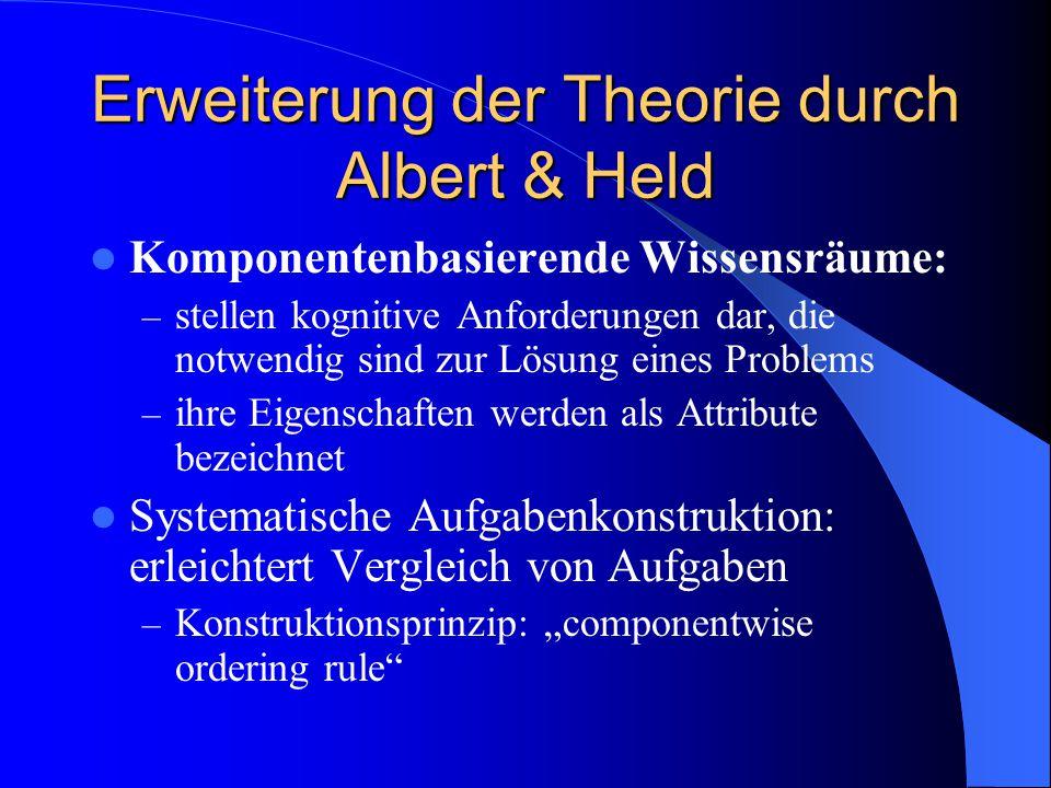 Erweiterung der Theorie durch Albert & Held Komponentenbasierende Wissensräume: – stellen kognitive Anforderungen dar, die notwendig sind zur Lösung e