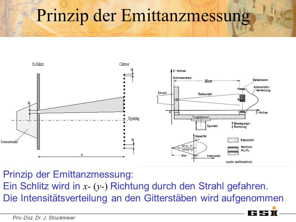 Priv.-Doz. Dr. J. Struckmeier Prinzip der Emittanzmessung Prinzip der Emittanzmessung: Ein Schlitz wird in x- (y-) Richtung durch den Strahl gefahren.