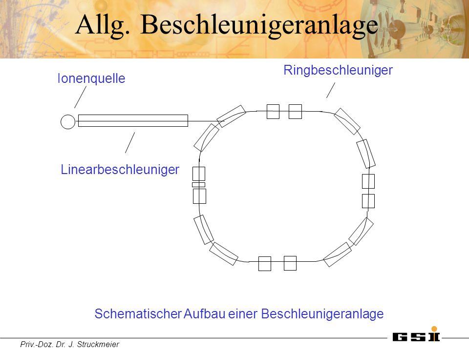 Priv.-Doz. Dr. J. Struckmeier Allg. Beschleunigeranlage Ionenquelle Linearbeschleuniger Ringbeschleuniger Schematischer Aufbau einer Beschleunigeranla