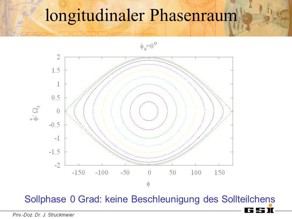 Priv.-Doz. Dr. J. Struckmeier longitudinaler Phasenraum Sollphase 0 Grad: keine Beschleunigung des Sollteilchens