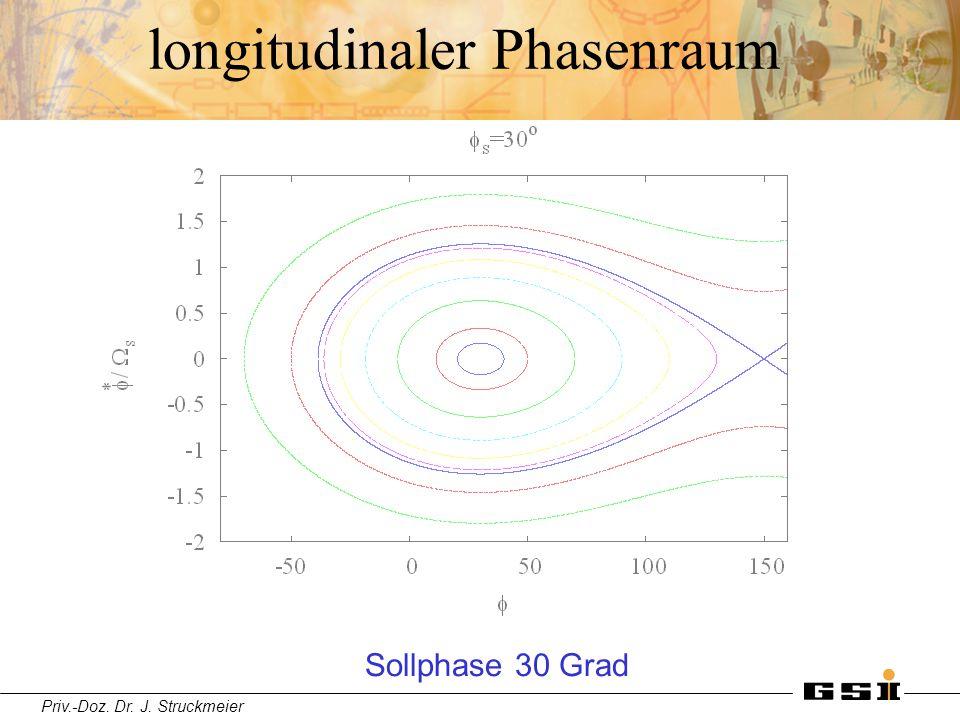 Priv.-Doz. Dr. J. Struckmeier longitudinaler Phasenraum Sollphase 30 Grad