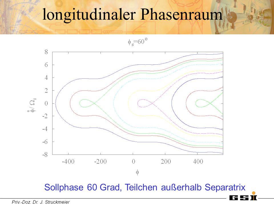 Priv.-Doz. Dr. J. Struckmeier longitudinaler Phasenraum Sollphase 60 Grad, Teilchen außerhalb Separatrix