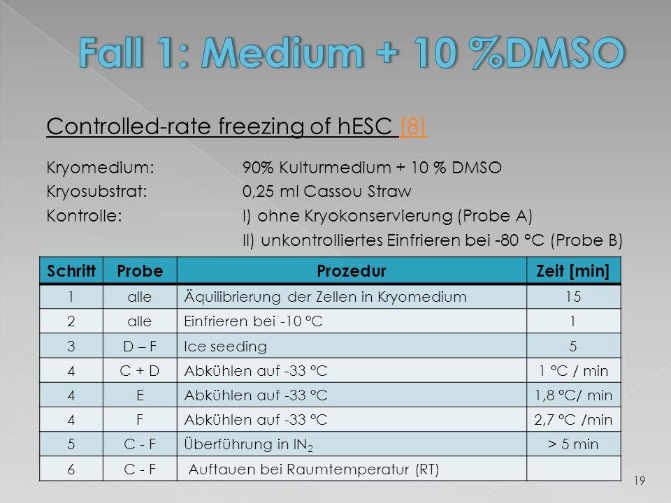 Controlled-rate freezing of hESC [8][8] Kryomedium:90% Kulturmedium + 10 % DMSO Kryosubstrat:0,25 ml Cassou Straw Kontrolle:I) ohne Kryokonservierung (Probe A) II) unkontrolliertes Einfrieren bei -80 °C (Probe B) 19 SchrittProbeProzedurZeit [min] 1alleÄquilibrierung der Zellen in Kryomedium15 2alleEinfrieren bei -10 °C1 3D – FIce seeding5 4C + DAbkühlen auf -33 °C1 °C / min 4EAbkühlen auf -33 °C1,8 °C/ min 4FAbkühlen auf -33 °C2,7 °C /min 5C - FÜberführung in lN 2 > 5 min 6C - F Auftauen bei Raumtemperatur (RT)