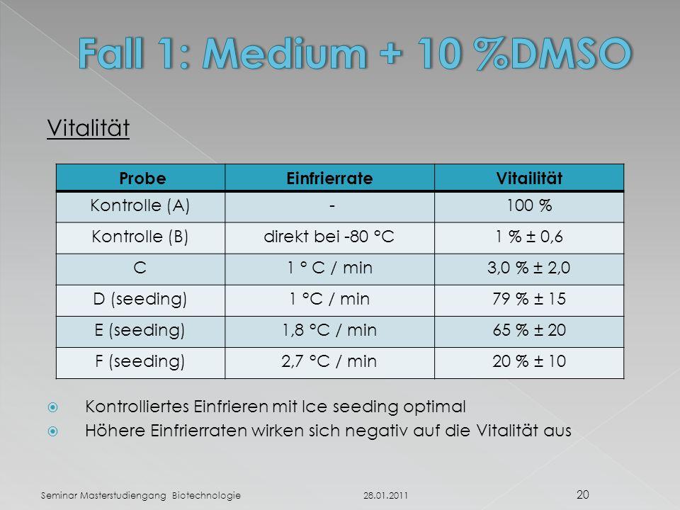 Vitalität  Kontrolliertes Einfrieren mit Ice seeding optimal  Höhere Einfrierraten wirken sich negativ auf die Vitalität aus 28.01.2011 20 Seminar Masterstudiengang Biotechnologie ProbeEinfrierrateVitailität Kontrolle (A) -100 % Kontrolle (B)direkt bei -80 °C1 % ± 0,6 C1 ° C / min3,0 % ± 2,0 D (seeding)1 °C / min79 % ± 15 E (seeding)1,8 °C / min65 % ± 20 F (seeding)2,7 °C / min20 % ± 10
