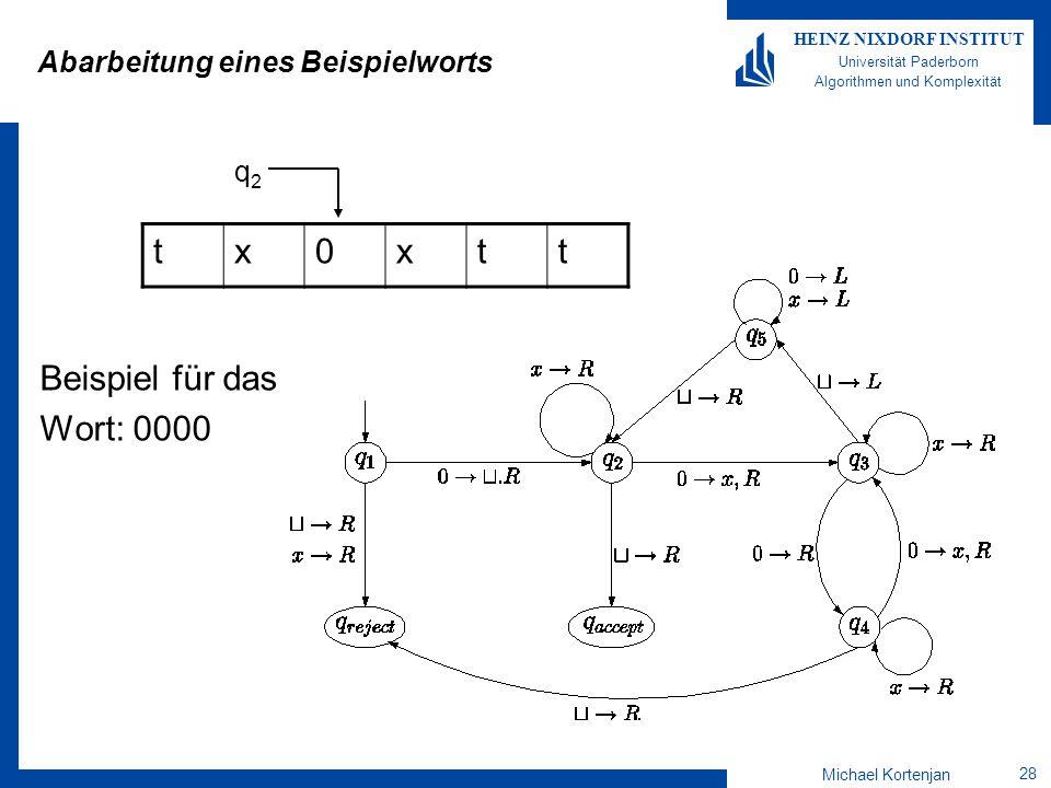 Michael Kortenjan 28 HEINZ NIXDORF INSTITUT Universität Paderborn Algorithmen und Komplexität Abarbeitung eines Beispielworts Beispiel für das Wort: 0000 tx0xtt q2q2