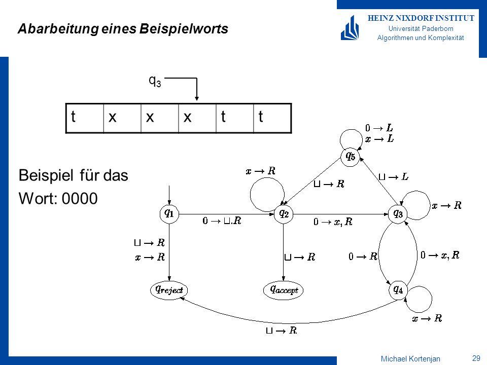 Michael Kortenjan 29 HEINZ NIXDORF INSTITUT Universität Paderborn Algorithmen und Komplexität Abarbeitung eines Beispielworts Beispiel für das Wort: 0000 txxxtt q3q3