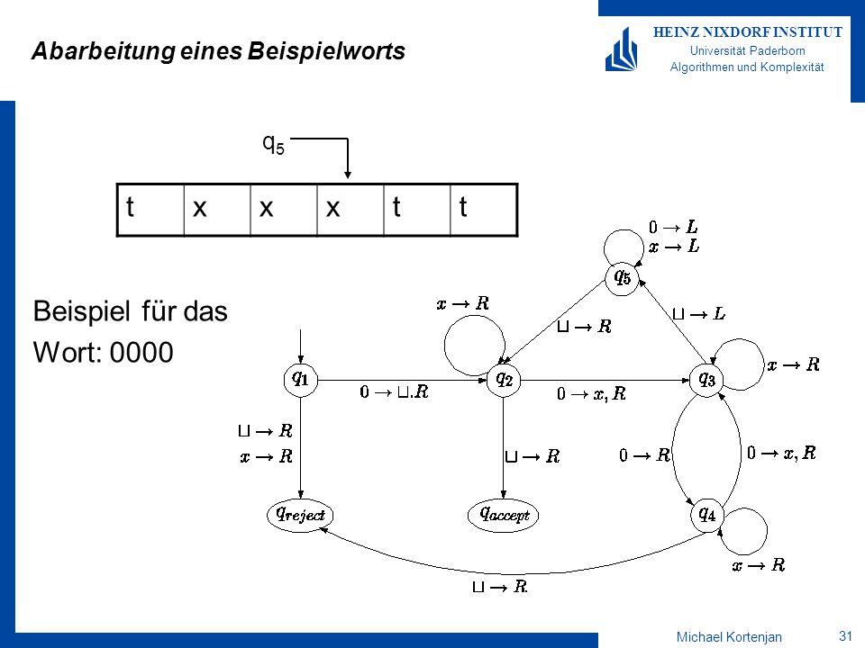 Michael Kortenjan 31 HEINZ NIXDORF INSTITUT Universität Paderborn Algorithmen und Komplexität Abarbeitung eines Beispielworts Beispiel für das Wort: 0000 txxxtt q5q5