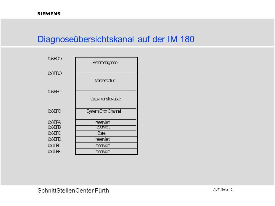 AUT Seite 12 20 SchnittStellenCenter Fürth Diagnoseübersichtskanal auf der IM 180