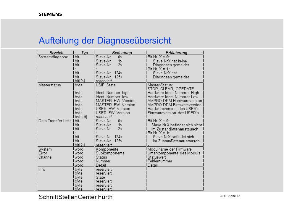 AUT Seite 13 20 SchnittStellenCenter Fürth Aufteilung der Diagnoseübersicht