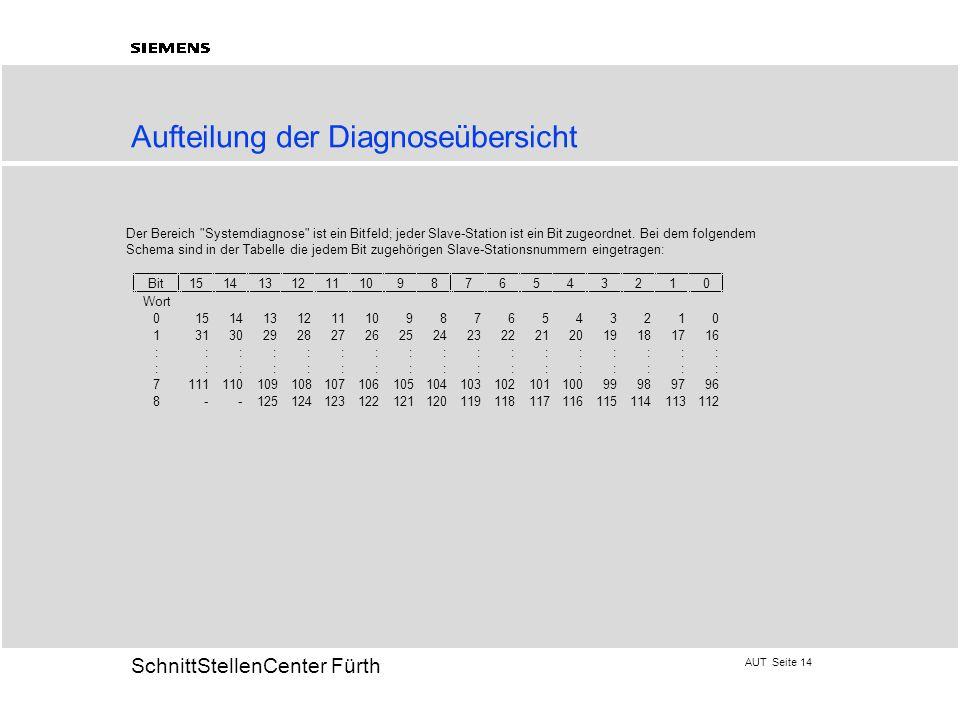 AUT Seite 14 20 SchnittStellenCenter Fürth Aufteilung der Diagnoseübersicht