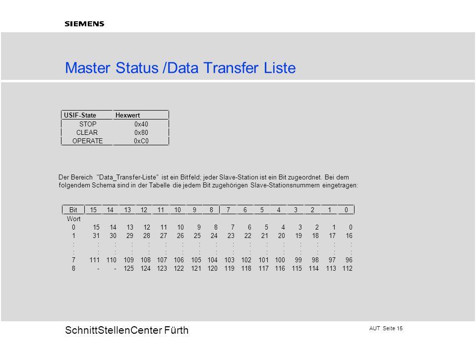 AUT Seite 15 20 SchnittStellenCenter Fürth Master Status /Data Transfer Liste USIF-StateHexwert STOP0x40 CLEAR0x80 OPERATE0xC0