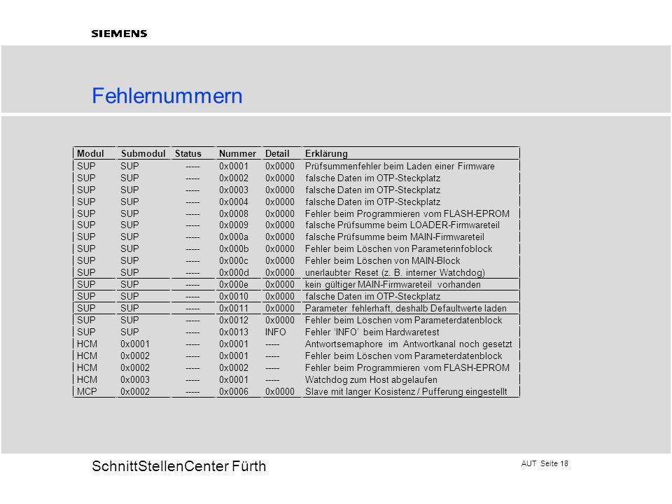 AUT Seite 18 20 SchnittStellenCenter Fürth Fehlernummern