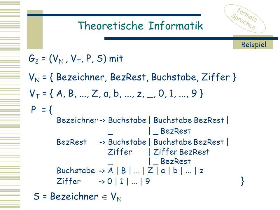 Theoretische Informatik formale Sprachen Beispiel V N = { Bezeichner, BezRest, Buchstabe, Ziffer } V T = { A, B,..., Z, a, b,..., z, _, 0, 1,..., 9 } P = { Bezeichner -> Buchstabe | Buchstabe BezRest | _ | _ BezRest BezRest -> Buchstabe | Buchstabe BezRest | Ziffer | Ziffer BezRest _ | _ BezRest Buchstabe -> A | B |...