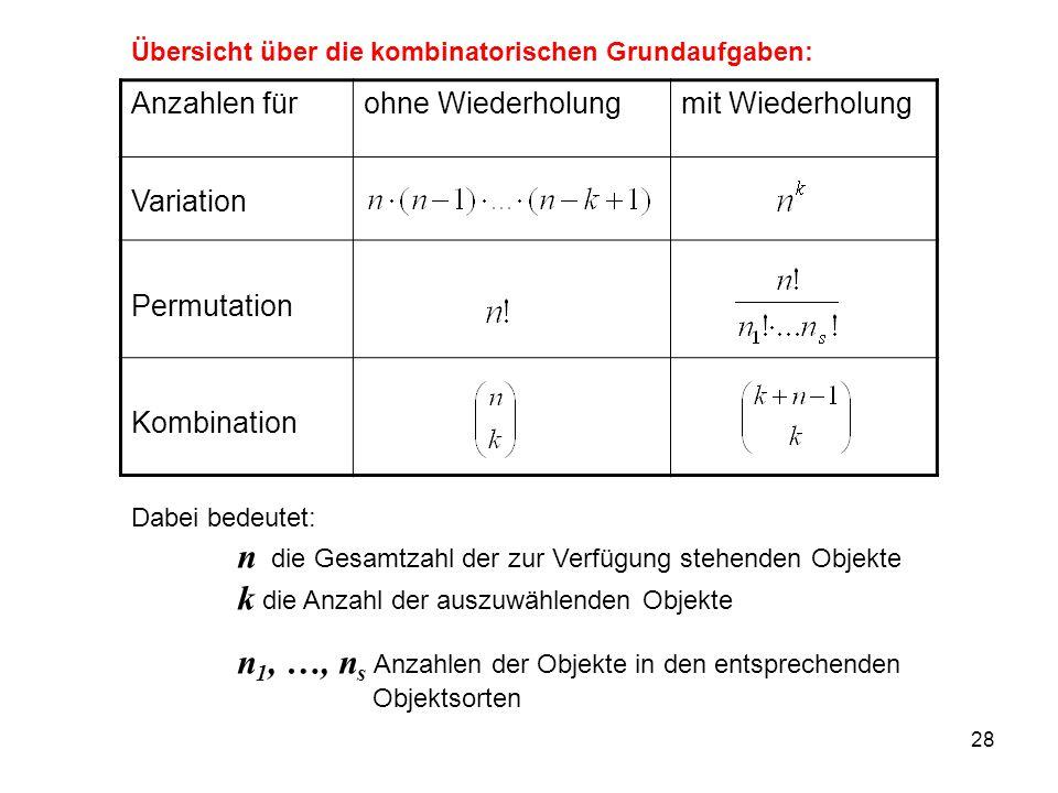 28 Übersicht über die kombinatorischen Grundaufgaben: Anzahlen fürohne Wiederholungmit Wiederholung Variation Permutation Kombination Dabei bedeutet: