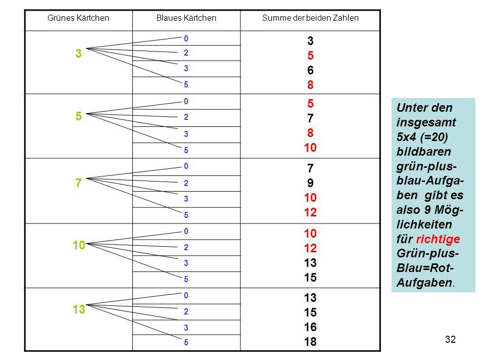 32 Grünes KärtchenBlaues KärtchenSumme der beiden Zahlen 3 0 35683568 2 3 5 5 0 5 7 8 10 2 3 5 7 0 7 9 10 12 2 3 5 10 0 10 12 13 15 2 3 5 13 0 13 15 1