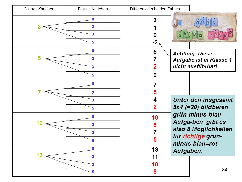 34 Grünes KärtchenBlaues KärtchenDifferenz der beiden Zahlen 3 0 3 1 0 -2 2 3 5 5 0 57205720 2 3 5 7 0 75427542 2 3 5 10 0 10 8 7 5 2 3 5 13 0 13 11 1