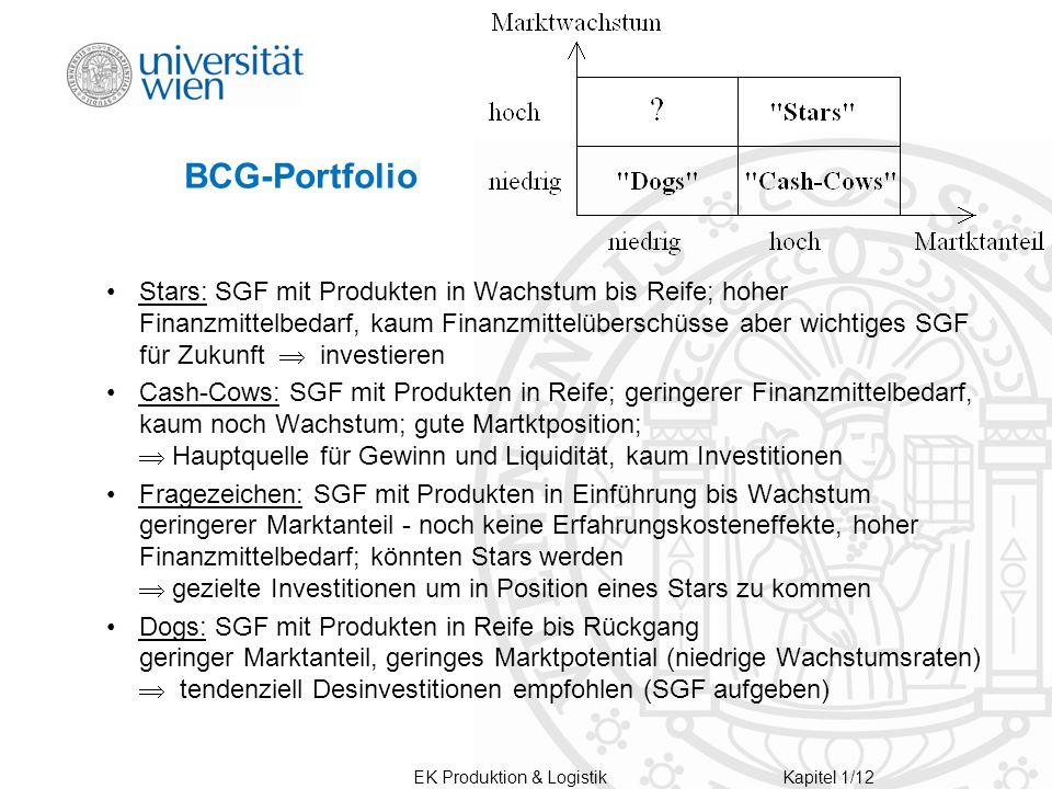 EK Produktion & LogistikKapitel 1/12 BCG-Portfolio Stars: SGF mit Produkten in Wachstum bis Reife; hoher Finanzmittelbedarf, kaum Finanzmittelüberschüsse aber wichtiges SGF für Zukunft  investieren Cash-Cows: SGF mit Produkten in Reife; geringerer Finanzmittelbedarf, kaum noch Wachstum; gute Martktposition;  Hauptquelle für Gewinn und Liquidität, kaum Investitionen Fragezeichen: SGF mit Produkten in Einführung bis Wachstum geringerer Marktanteil - noch keine Erfahrungskosteneffekte, hoher Finanzmittelbedarf; könnten Stars werden  gezielte Investitionen um in Position eines Stars zu kommen Dogs: SGF mit Produkten in Reife bis Rückgang geringer Marktanteil, geringes Marktpotential (niedrige Wachstumsraten)  tendenziell Desinvestitionen empfohlen (SGF aufgeben)
