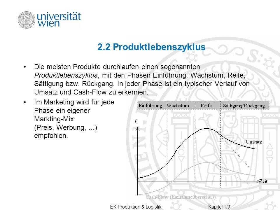 EK Produktion & LogistikKapitel 1/9 2.2 Produktlebenszyklus Die meisten Produkte durchlaufen einen sogenannten Produktlebenszyklus, mit den Phasen Einführung, Wachstum, Reife, Sättigung bzw.