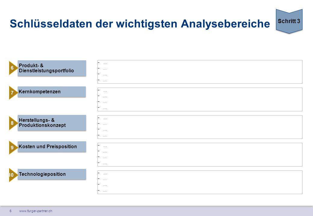 6 www.furger-partner.ch Schlüsseldaten der wichtigsten Analysebereiche Produkt- & Dienstleistungsportfolio …………………… Kosten und Preisposition K