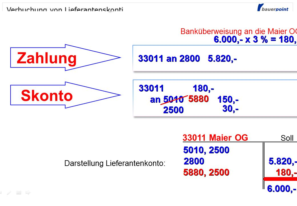 © bauerpoint.com WIR 5010 HW-Einsatz5.000,- 2500 Vorsteuer1.000,- an 33011 Lieferantenkonto 6.000,- 5010 HW-Einsatz5.000,- 2500 Vorsteuer1.000,- an 33